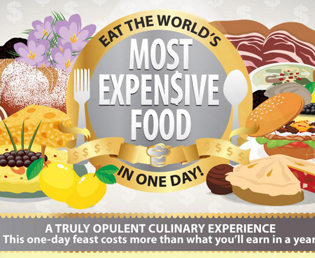 Worlds Most Expensive Food